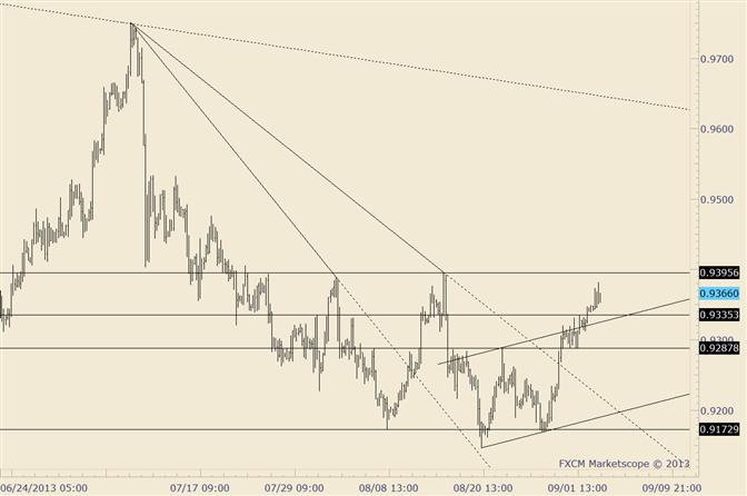 USD/CHF Breaks Through Near Term Corrective Channel