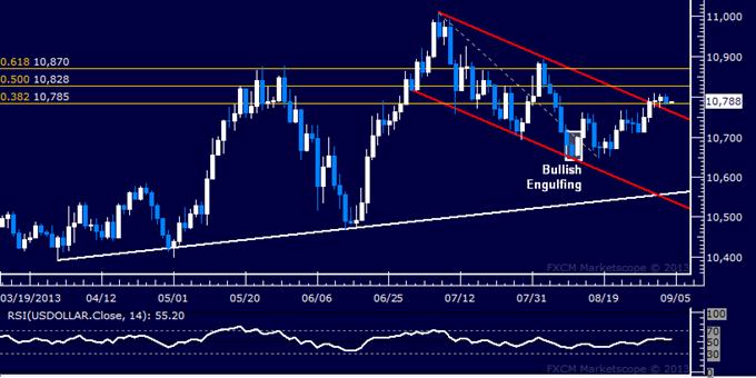 Dollar Chart Hints at Gains Ahead, SPX 500 Breakout Proves False