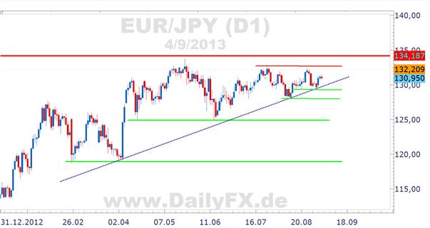 Spannende 24 Stunden im EUR/JPY voraus – mögliches Short-Setup