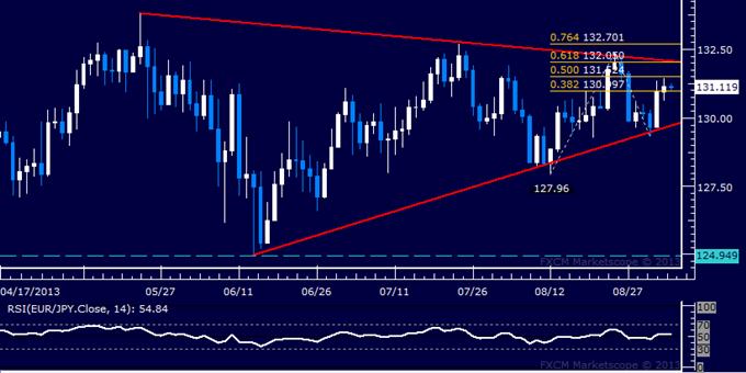 Forex: EUR/JPY Technical Analysis – Euro Reclaims 131.00 Mark