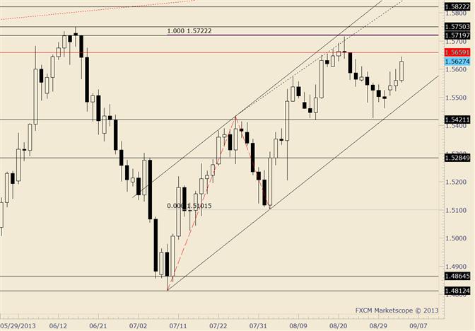 GBP/USD Nears Multi-Month Highs ahead of BoE