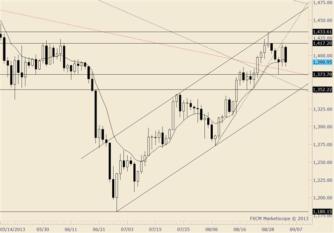 Gold-Trading beim 10-Tages-EMA; Level war vorher ein Pivot