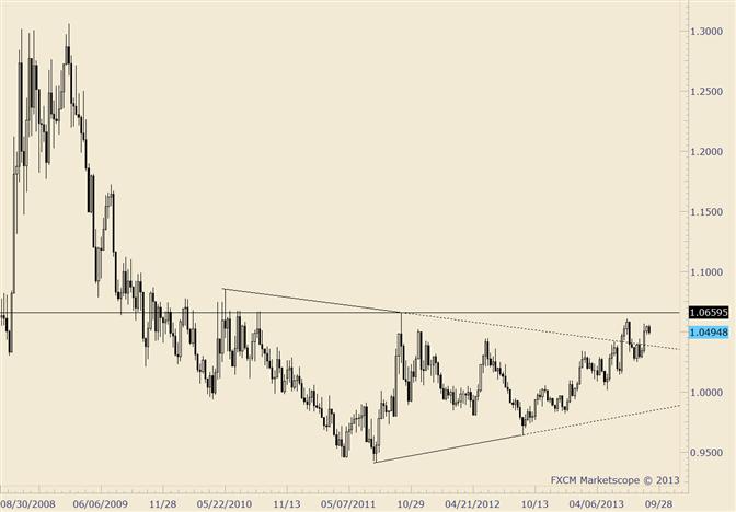 USD/CAD Retraces Prior Week's Gain
