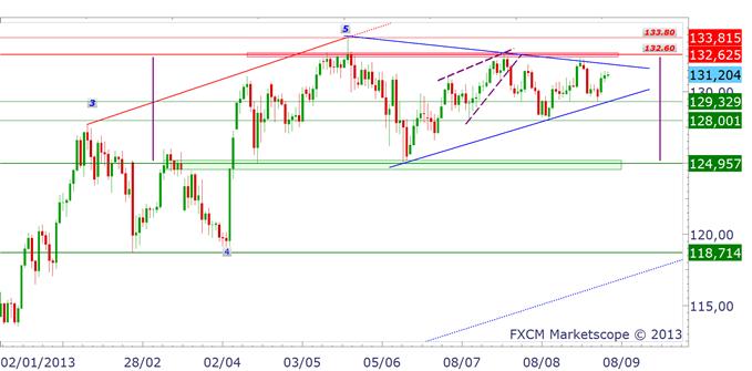 japonyen_analyse040913_1_body_EURJPY.png, JAPON : où va donc le Yen (JPY) ?