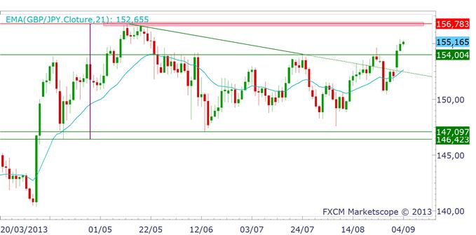 japonyen_analyse040913_1_body_GBPJPY.png, JAPON : où va donc le Yen (JPY) ?
