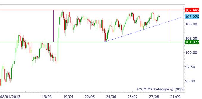 japonyen_analyse040913_1_body_chfjpy.png, JAPON : où va donc le Yen (JPY) ?
