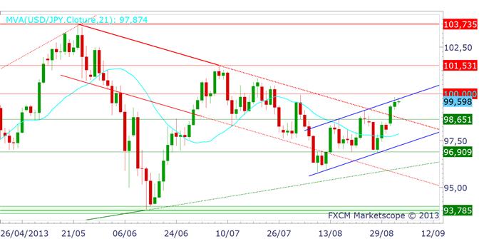 japonyen_analyse040913_1_body_usdjpy.png, JAPON : où va donc le Yen (JPY) ?