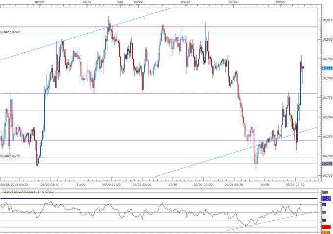 Bullish USD Trend in Focus Ahead of NFPs- EUR Slammed by ECB