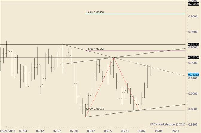 AUD/USD Pulls Back off of July-August Trendline