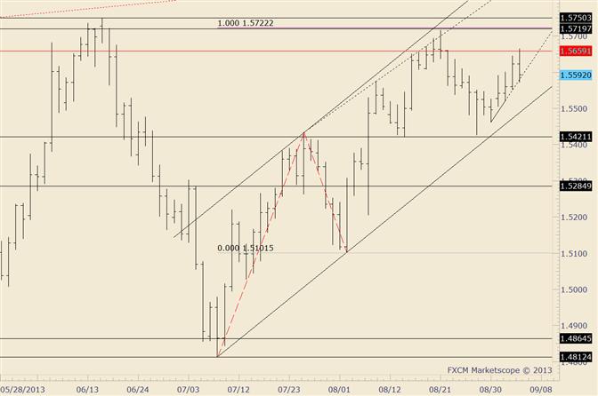 GBP/USD Reverses – Still Holding Near Term Support Line