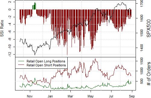 S&P 500 at Little Risk of Major Turn Lower