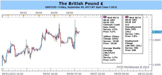 GBPUSD Preserves Bullish Trend on BoE Policy- Key Resistance Ahead