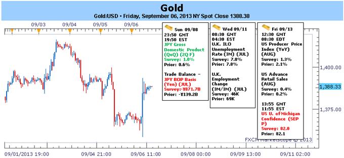 Gold Traders Eye Fed on Weak NFPs- September Range in Play
