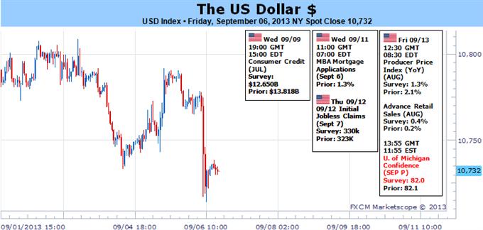 US Dollar Risks Breakdown Before the Fed's Taper Decision