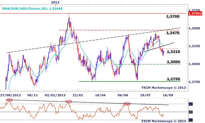 EURUSD : Le rebond technique actuel est à vendre
