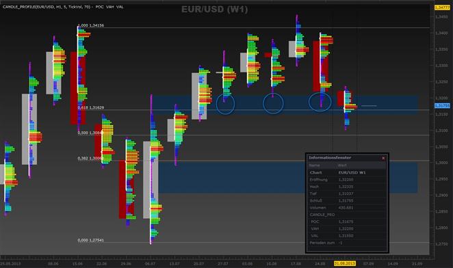 EUR/USD und DAX - eine Market-Profile-Betrachtung