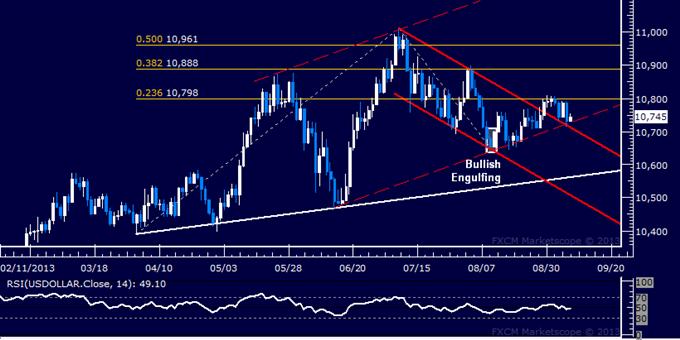 US Dollar Chart Setup Favors Gains After Pull-Back