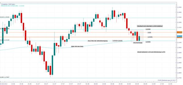 Gerhards Wochenausblick EUR/USD und USD/JPY