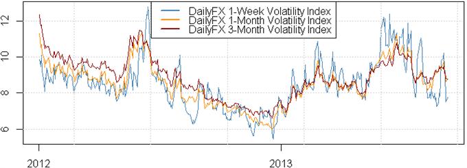 Ces stratégies pourraient bien fonctionner alors que les conditions de marché FX connaissent de forts changements