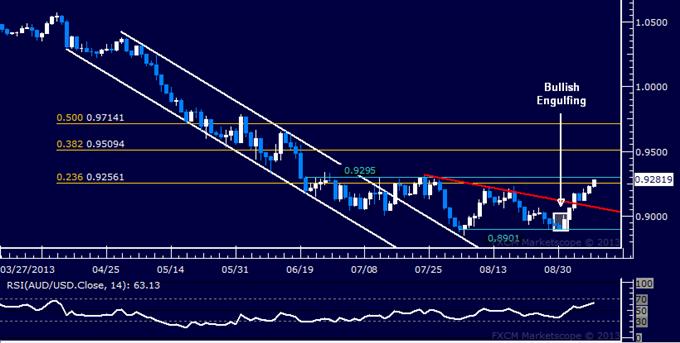 Forex: AUD/USD Technical Analysis – Bulls Push Toward 0.93