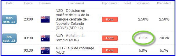 AUDNZD_analysetechnique11092013_1_body_tauxnzdcesoir.png, AUD et NZD : les prochaines 24h sont décisives !