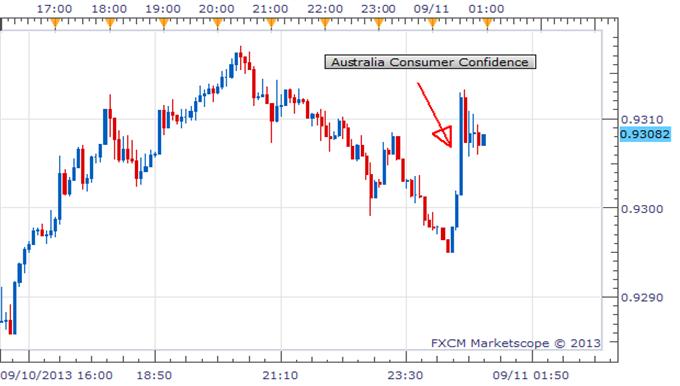 Australian Consumer Confidence Rises, AUD/USD Follows