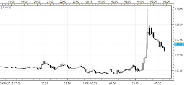 La livre sterling en tète car la croissance de l'emploi s'accélère - GBP/USDaux plus hauts de 7 mois
