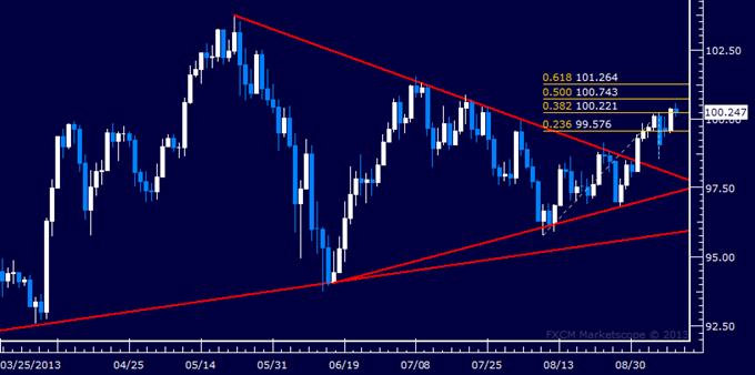 Forex: USD/JPY Technical Analysis – Yen Drops to 7-Week Low