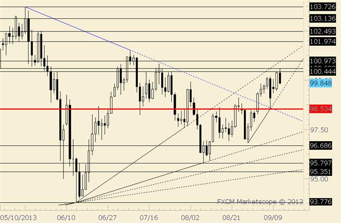 USD/JPY Key Reversal on Smaller than Average Range