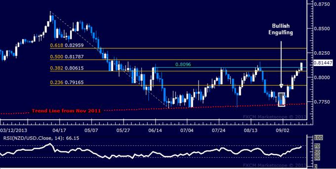 Forex: NZD/USD Technical Analysis – Triple Top Under Fire