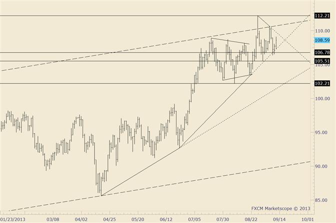 Crude verzeichnet Rallye ab Trendlinie