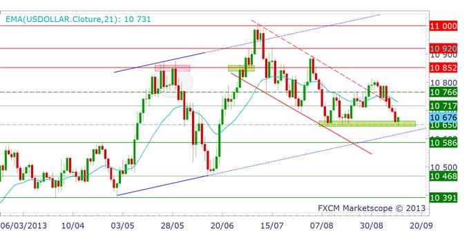 eurusd_analysetechnique12092013_1_body_dollarindex.png, EURUSD : très instable avant le FOMC - 1.34$, résistance extrême