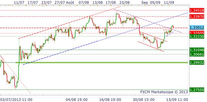 eurusd_analysetechnique12092013_1_body_eurusd.png, EURUSD : très instable avant le FOMC - 1.34$, résistance extrême