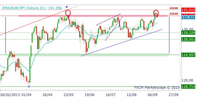 pairesenyen_analysetechnique_1_body_EURJPY.png, Paires en Yen : quelle direction à venir ?