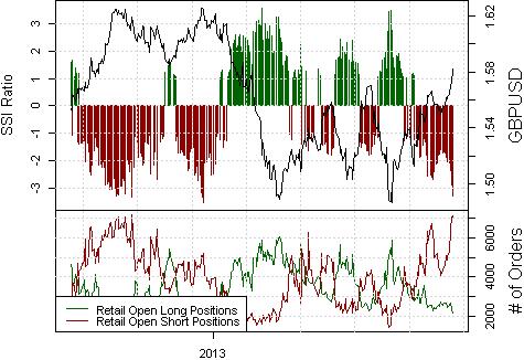 British Pound at Make-or-Break Levels; What's Next?