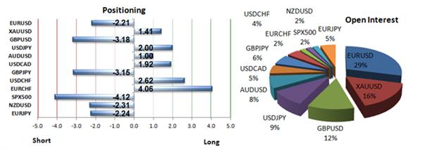 GBP/USD erreicht ein Sentiment-Extrem