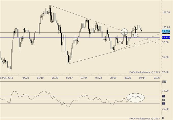 Japanese Yen and Nikkei Trade Setups-1st and 4th Quarter Symmetry?