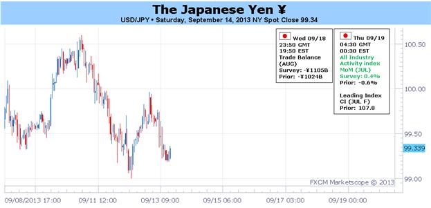 Spéculation sur la BoJ et  la Fed avec la diminution des risques liés à la Syrie, le Yen semble neutre
