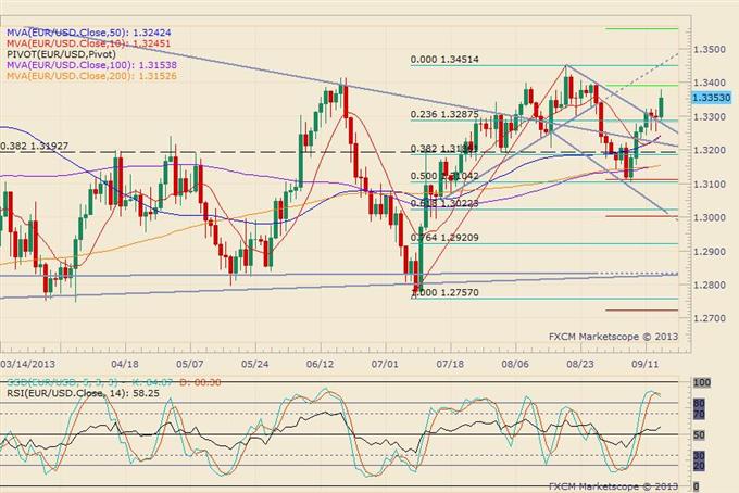 Draghi Repeats: No Higher Rates, Euro Slides