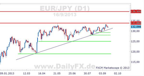 EUR/JPY – wer ist expansiver: BoJ oder EZB?