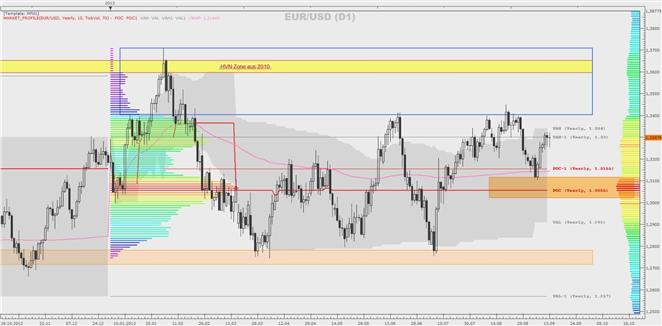 EUR/USD, DAX, GBP/USD und Gold - eine Market-Profile-Betrachtung