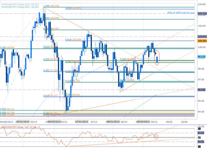 USDJPY Scalp Bias Reverses on Sunday Gap- Levels Ahead of FOMC