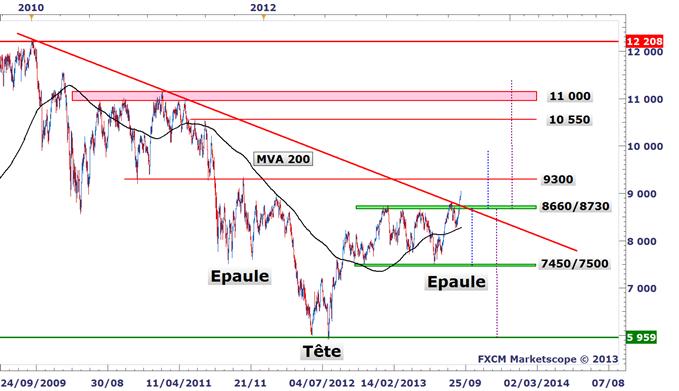 Idée de Trading DailyFX : Nous sommes fortement haussiers sur le marché espagnol