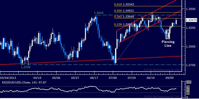 Forex: EUR/USD Technical Analysis – Bulls Eyeing June High
