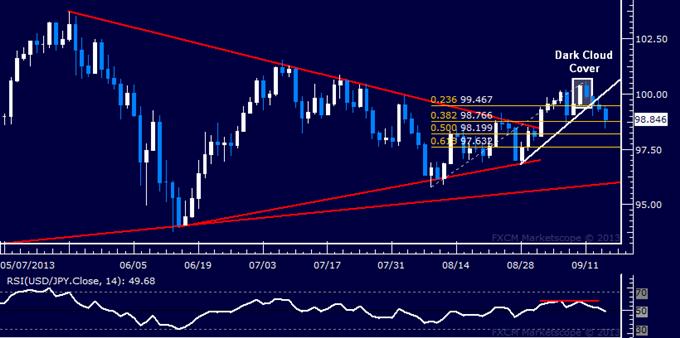 Forex: USD/JPY Technical Analysis – Top Set Below 101.00 Mark