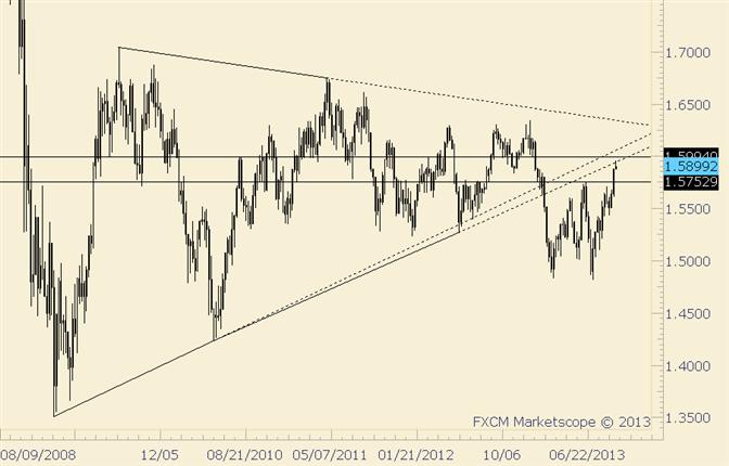 GBP/USD Trades into Underside of Former Trendline