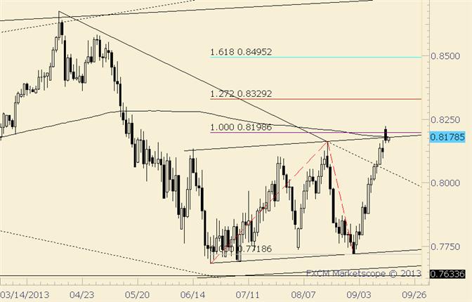 NZD/USD False Bullish Breakout Possibility