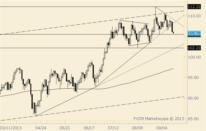 Crude Breaks Trendline Support