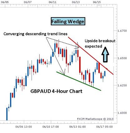 Descending Wedge Chart Pattern