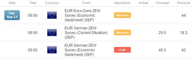 FX Headlines: UK CPI, German ZEW to Spark Minor Pound, Euro Moves